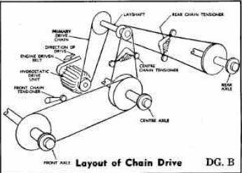 Chain Layout